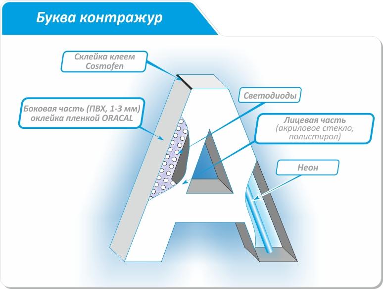 Изготовление букв Контажур